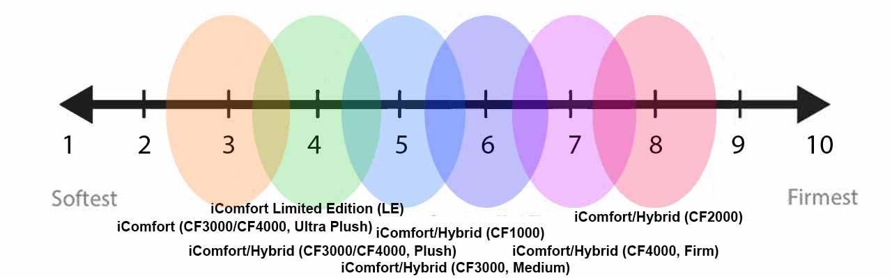 Icomfort Offers Multiple Firmness Options To Fit Sleepers From Soft Medium Firm Check Out The Scale Above For Information On Each Type Of Mattress