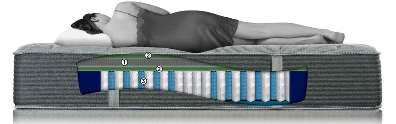 The King Koil Athens Is Made Of Three Layers Foam Above Coil System However One Talalay Latex Which Will Be More Responsive And
