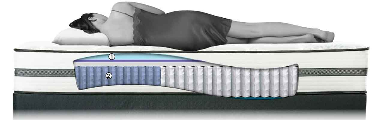 The King Koil Sydney Is Diffe Than Siena Because It Has One More Layer Of Foam On Top Offers Additional Cooling With An Advantagel