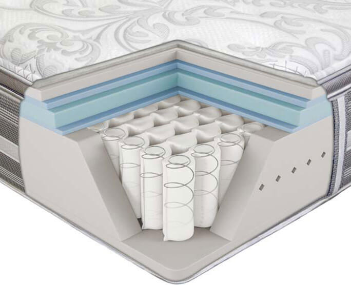 What Is A Orthopedic Mattress 2019 Facts That Matter